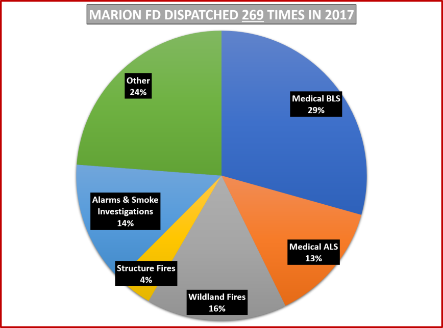 Dispatch History – MARION FIRE
